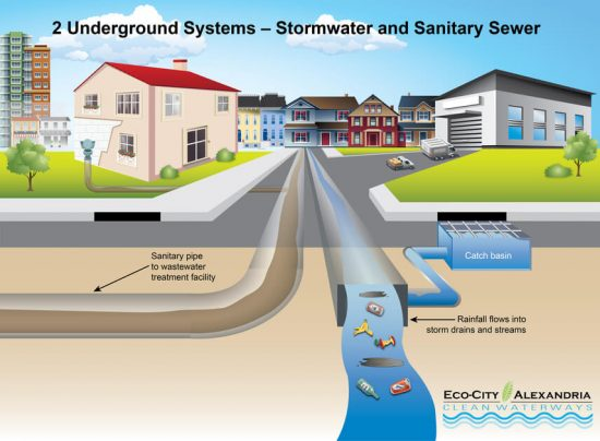 Storm water and Sewer System